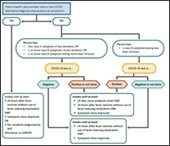 evaluating and excluding individuals with symptoms of COVID-19 decision tree