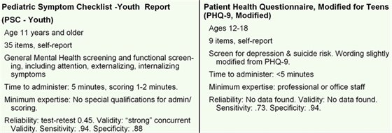 """Pediatric Symptom Checklist -Youth  Report  (PSC - Youth) •Age 11 years and older •35 items, self-report •General Mental Health screening and functional screening, including attention, externalizing, internalizing symptoms  •Time to administer: 5 minutes, scoring 1-2 minutes. •Minimum expertise: No special qualifications for admin/scoring. •Reliability: test-retest 0.45. Validity: """"strong"""" concurrent validity. Sensitivity: .94. Specificity: .88Patient Health Questionnaire, Modified for Teens (PHQ-9, Modified) •Ages 12-18 •9 items, self-report •Screen for depression & suicide risk. Wording slightly modified from PHQ-9. •Time to administer: <5 minutes •Minimum expertise: professional or office staff •Reliability: No data found. Validity: No data found. Sensitivity: .73. Specificity: .94."""