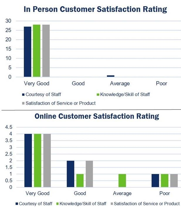 Graphs showing online and in-person customer satisfaction ratings