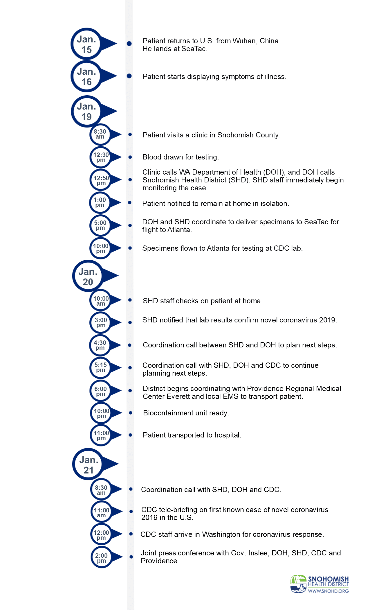 Timeline of response to novel coronavirus 2019