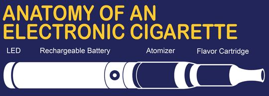 Anatomy of an Electronic Cigarette Diagram