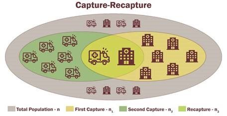 A diagram showing how capture-recapture uses overlapping data sets