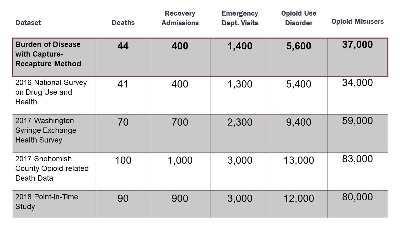 A table showing burden of disease numbers, ranging from 5,000 to 10,000 people with opioid use disor