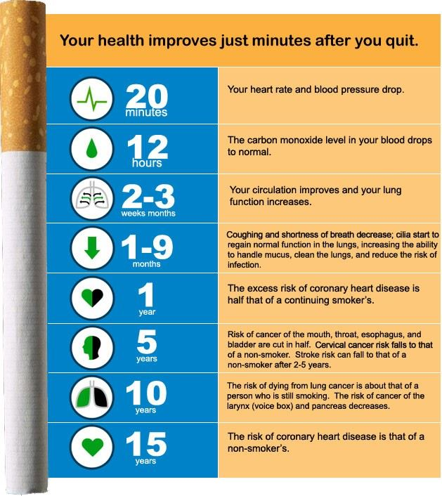 Benefits of Quitting Smoking Opens in new window